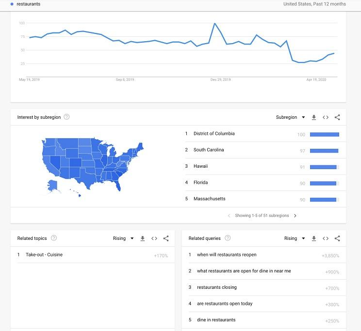 Google Trends overview