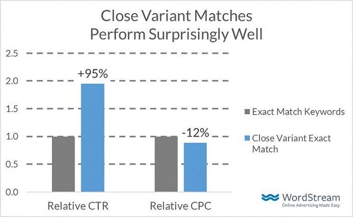 close variant performance bar graph