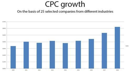 CPC growth bar graph