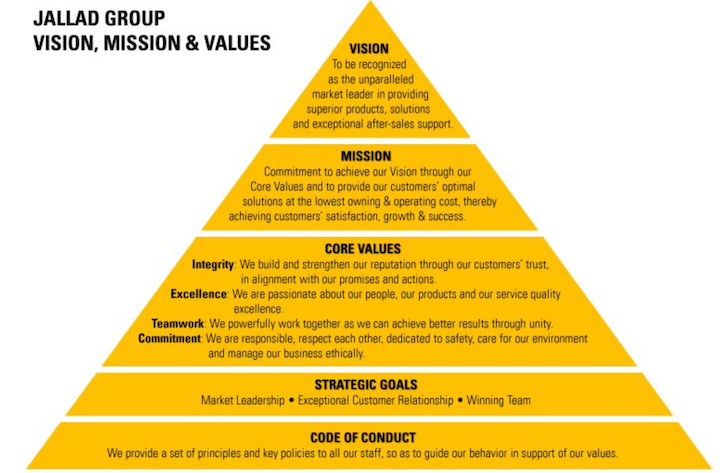 pyramid display of company core values, vision, mission, goals, conduct