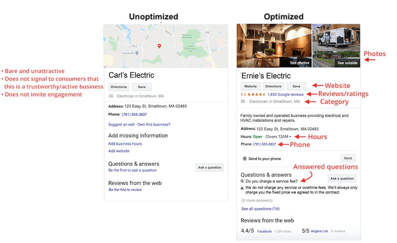 complete google business listing improves online presence