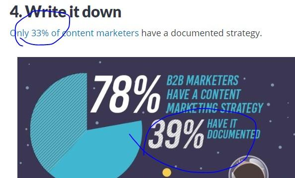 "blog post typo with ""33%"" instead of ""39%"" in accompanying graphic"