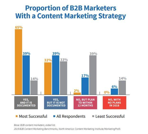 内容营销使命宣言可以改善你的战略的5种方法