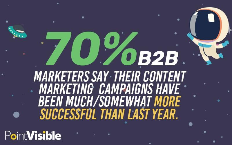 70% B2B marketers had successful content marketing campaigns last year
