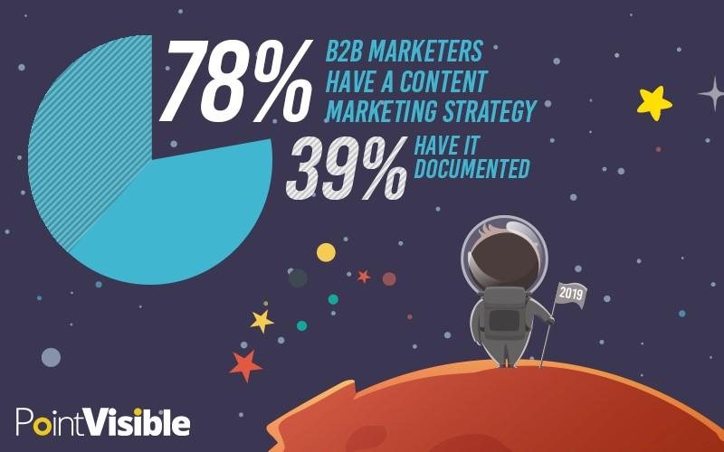 78% have a content marketing strategy; 39% have that documented
