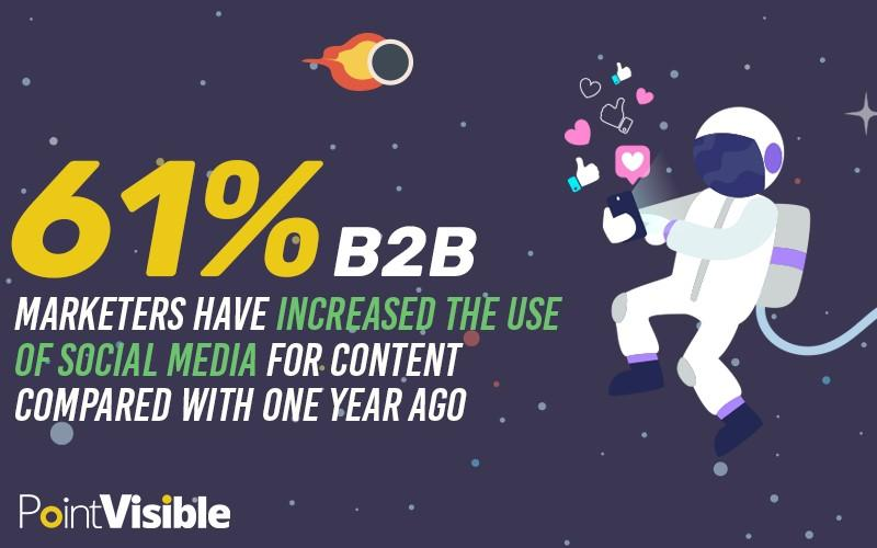 61% of B2B marketers use social media to promote content