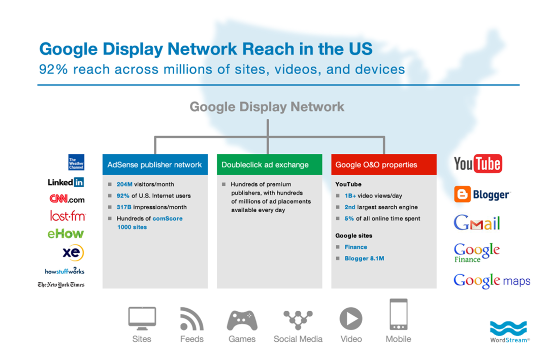 Google Remarketing Content Display Network