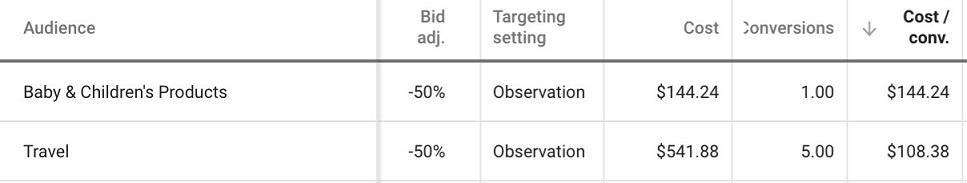conversion rates audiences