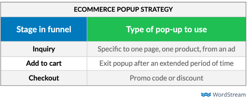 conversions-popups-ecommerce-strategy