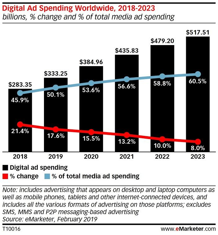 digital advertising spend bar graph