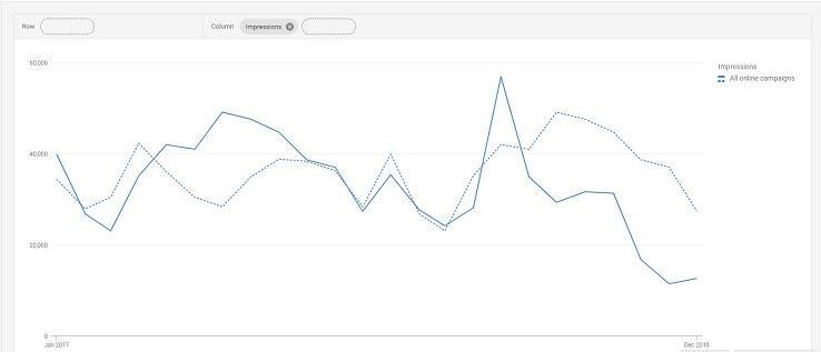 copy testing Google Analytics example traffic