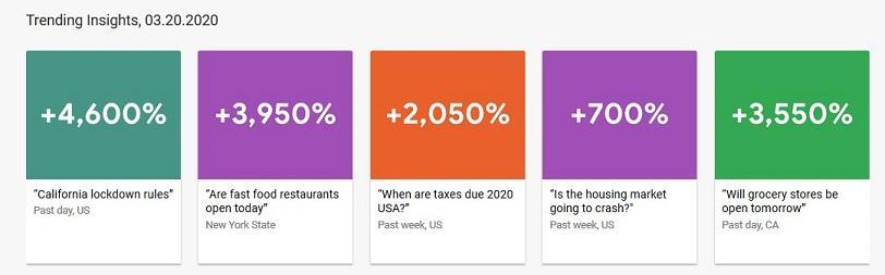 Informações de tendências do Google