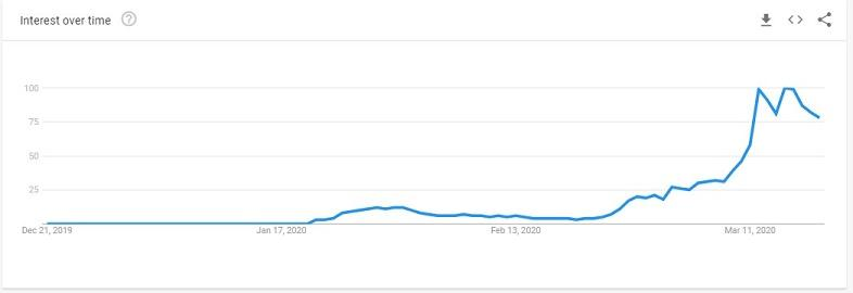 new searches graph