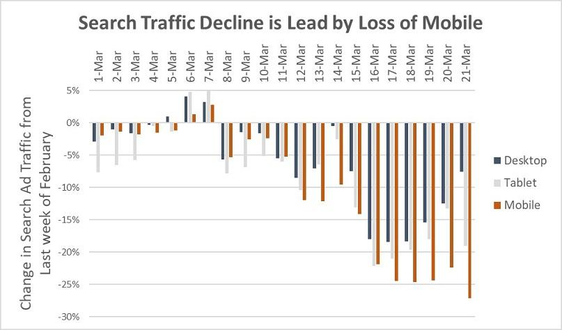 Google search traffic decline