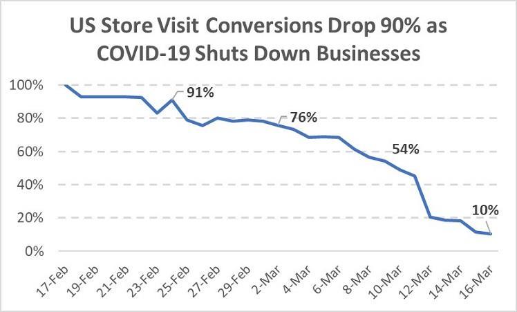 在COVID-19期间保持小型营销机构运转的6种方法