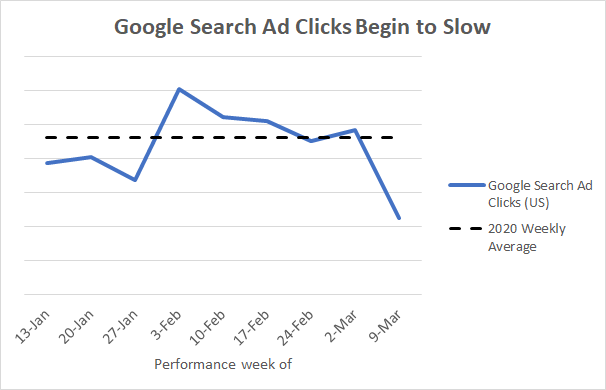 Google Ads clicks slowing graph