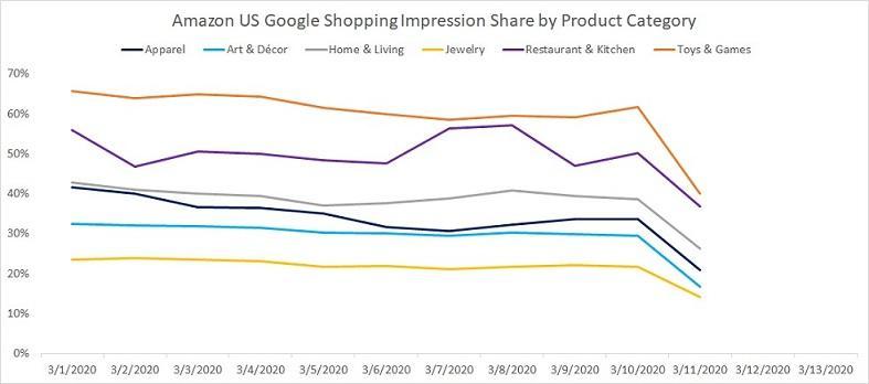 Resultados do Google Ads para varejo