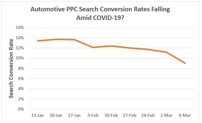 Resultados do Google Ads para automotivo