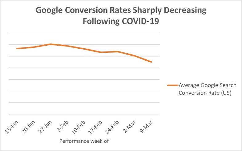Gráficos de taxas de conversão do Google Ads
