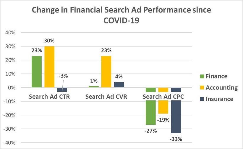 Resultados do Google Ads para finanças