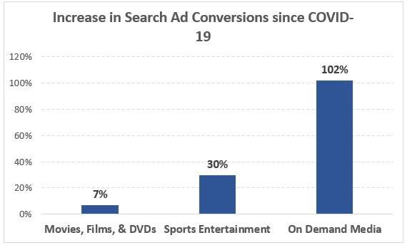 Resultados do Google Ads para mídia