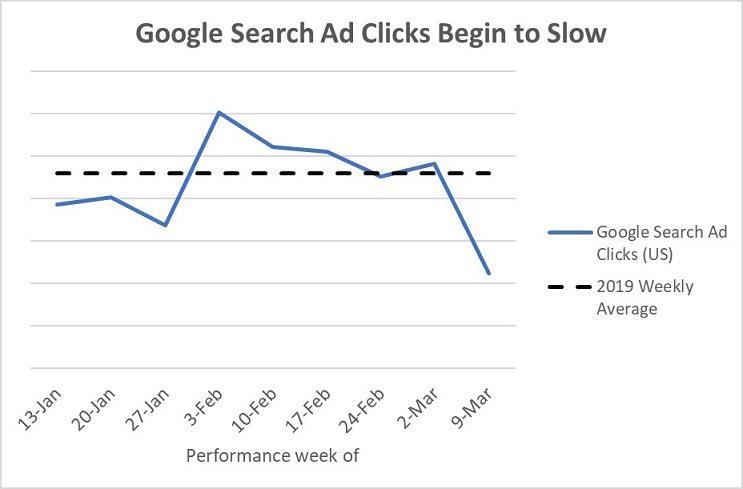 Gráfico de cliques do Google Ads