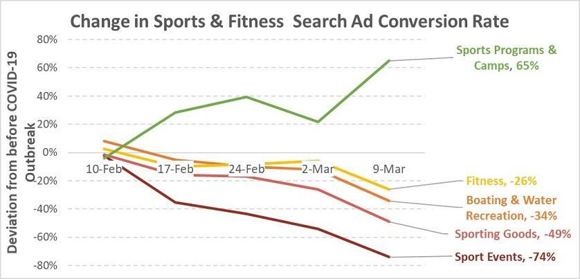 Resultados do Google Ads para esportes e fitness