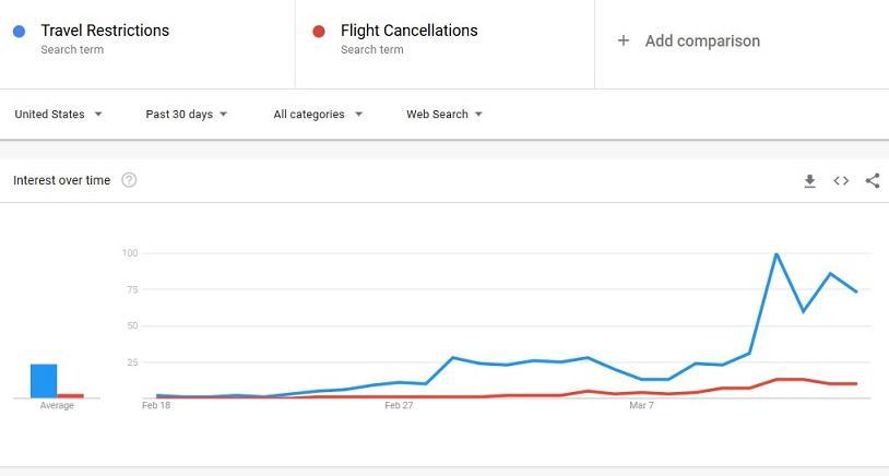 Volume de pesquisa do Google Ads para viagens