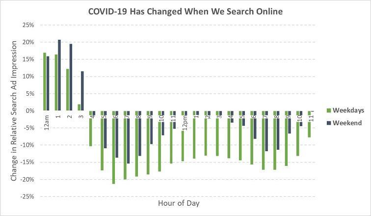 在COVID-19爆发期间Google搜索发生了变化