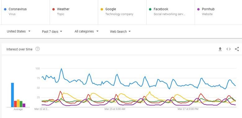 COVID-19是如何塑造谷歌搜索趋势和模式的?