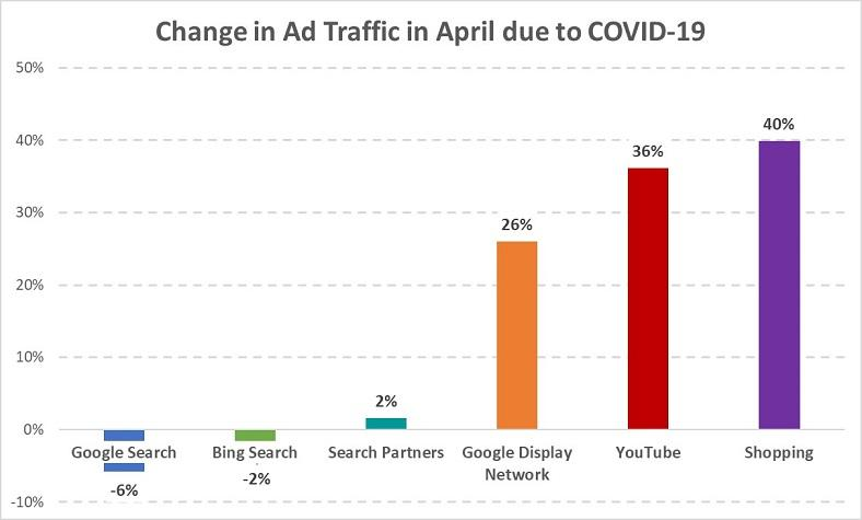 ad traffic during COVID-19 ppc reboudn