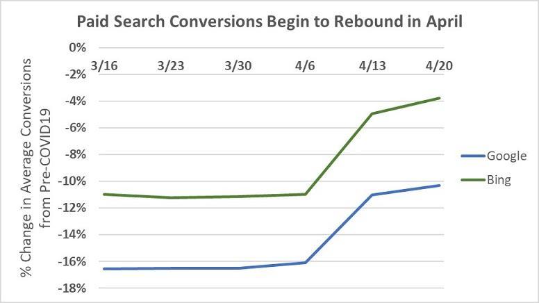 COVID-19 rebound: conversions graph
