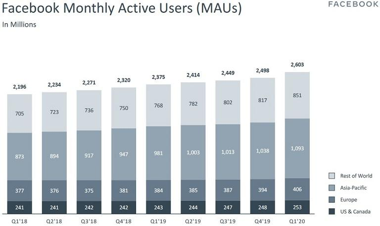 COVID-19 PPC campaign rebound: Facebook monthly users