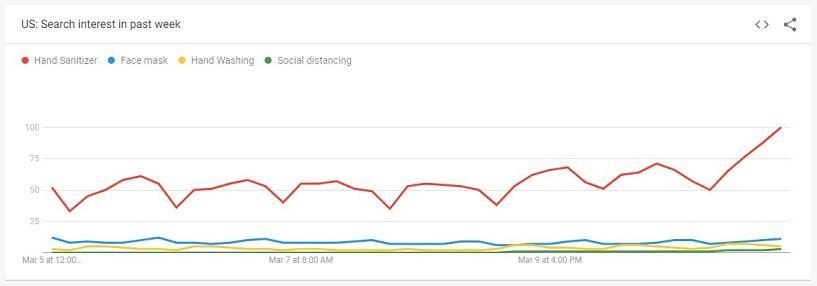 COVID-19 search trends