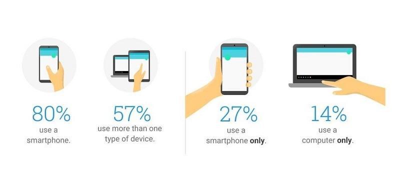cross-device stats