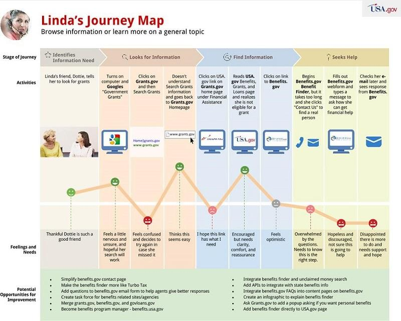 customer journey mapping example