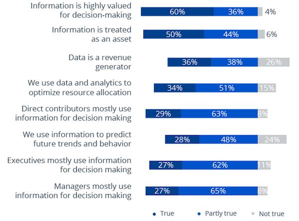 data storytelling influences decision making