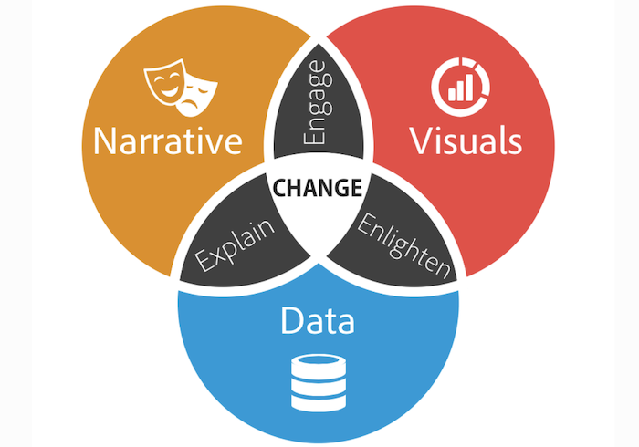 data storytelling you need a strategy
