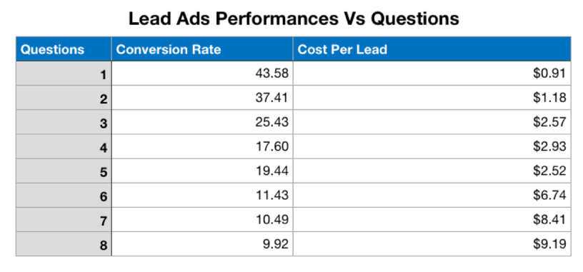 Facebook Lead Ads vs. Landing Pages Data
