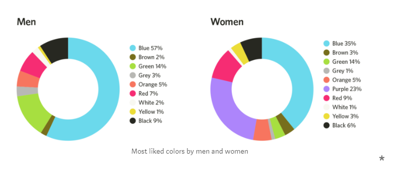color-preferences-men-women-design-principles
