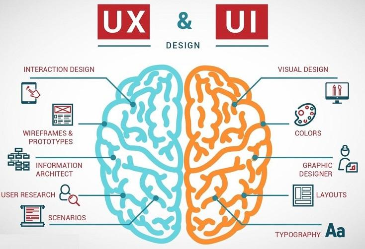 design thinking for UX/UI design