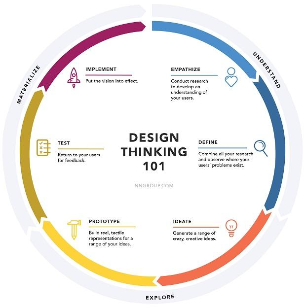 design thinking wheel graphic