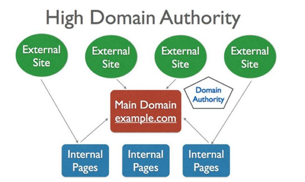 digg-domain-authority-graphic