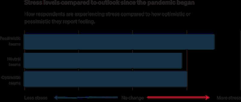 digital agency COVID outlook vs stress