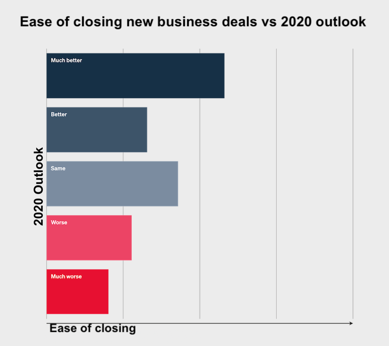 digital agency outlook 2020- ease of closing deals vs outlook