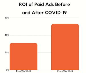 estratégias digitais que aproveitam ao máximo o ROI de publicidade COVID-19