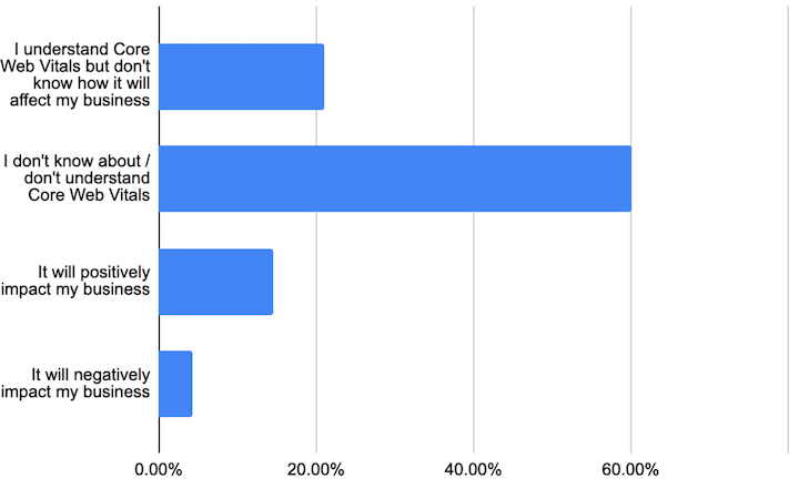 digital marketing statistics 2021-60% of marketers don't understand Core Web Vitals