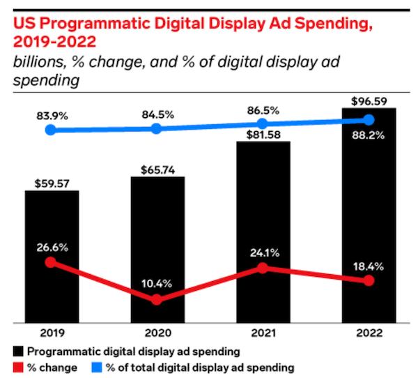 digital marketing statistics 2021-graph of programmatic display growth