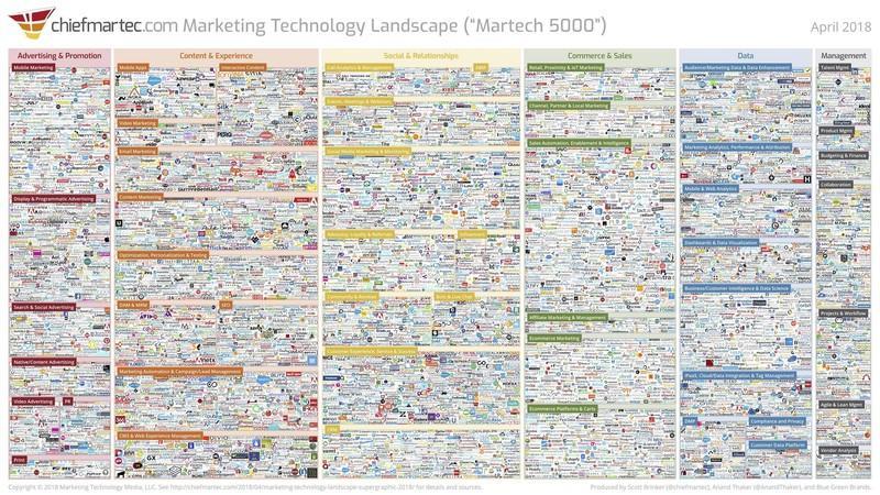 landscape-digital-marketing-tools