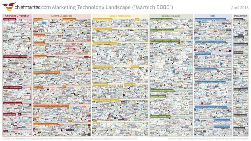 landscape-digital-marketing-tools